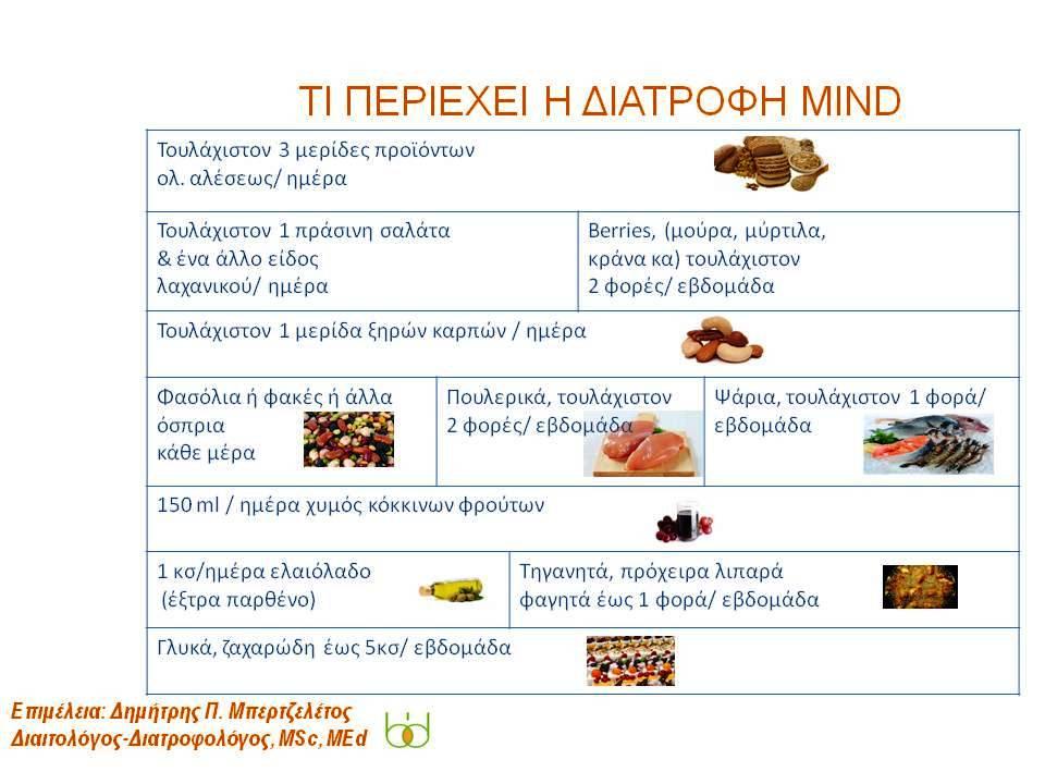 mind-diatrofi-gia-to-nou