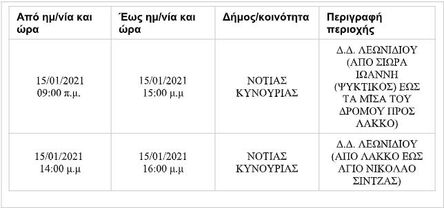 leonidio-diakopi-reymatos